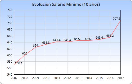 evolucion salario minimo españa