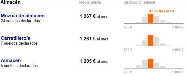 salario neto mercadona